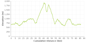 Course elevation, in meters, for the Meet Your Maker 50-mile trail race in Whistler, B.C.